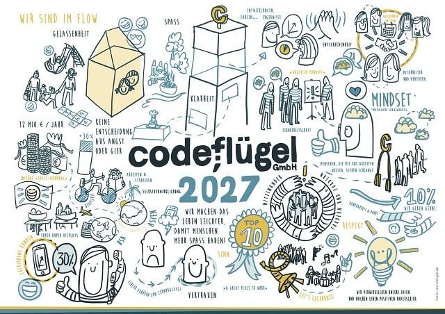 Codeflügel Zukunftsbild