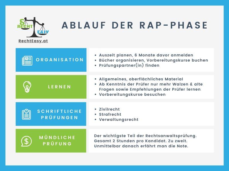 Der ultimative Leitfaden für die Rechtsanwaltsprüfung (inkl. Musterantrag & Plan)